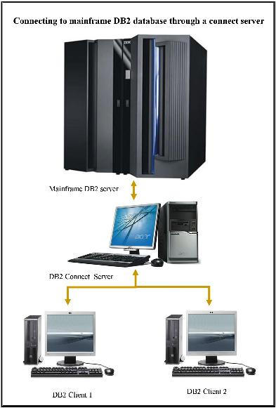 Connecting to DB2 on mainframes from Windows